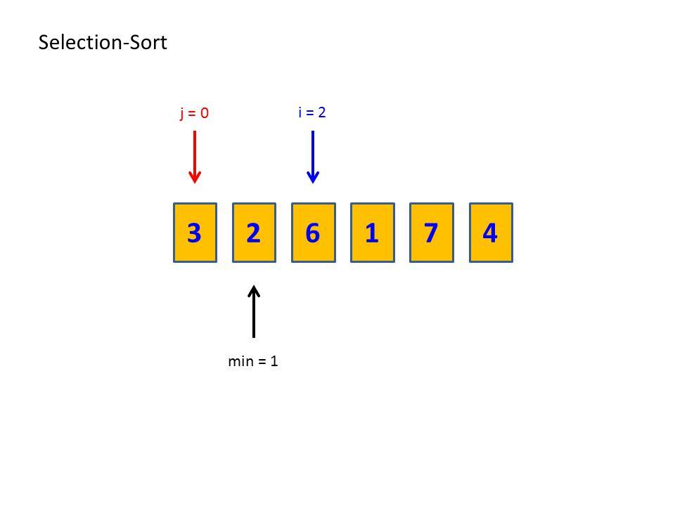 Selection-Sort j = 0 i = 2 3 2 6 1 7 4 min = 1