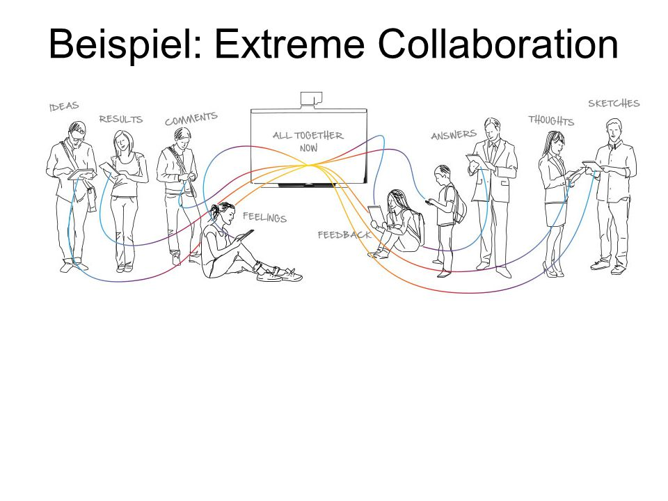 Beispiel: Extreme Collaboration