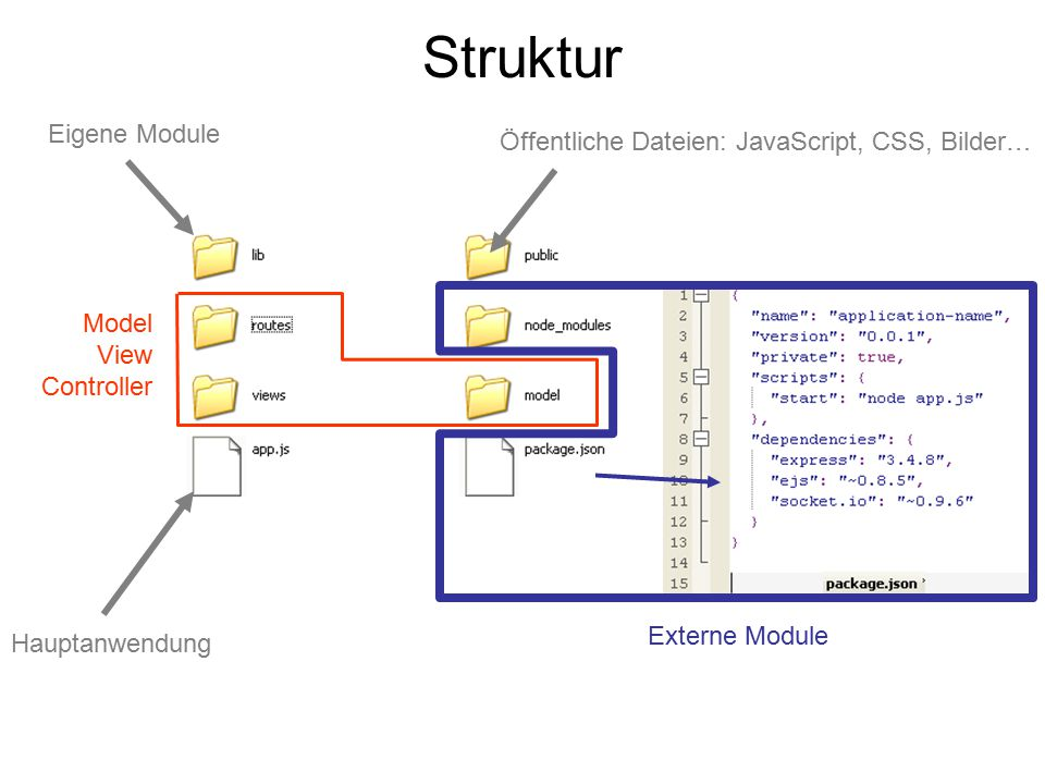 Struktur Eigene Module Öffentliche Dateien: JavaScript, CSS, Bilder…