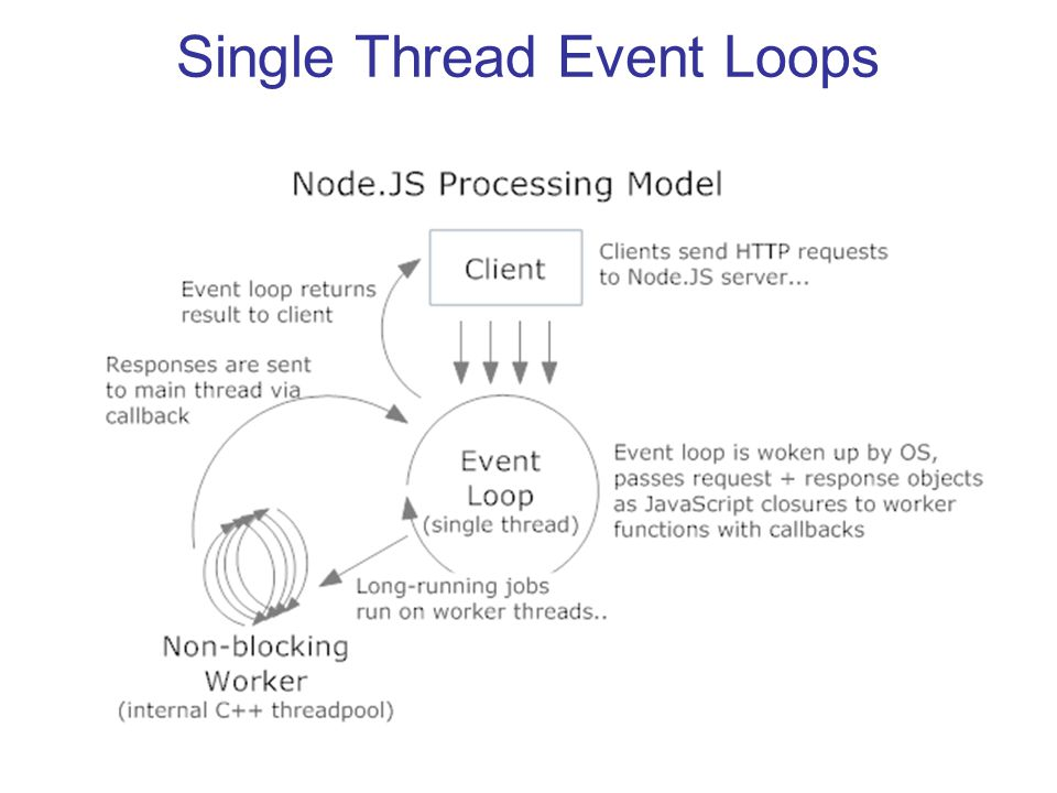 Single Thread Event Loops