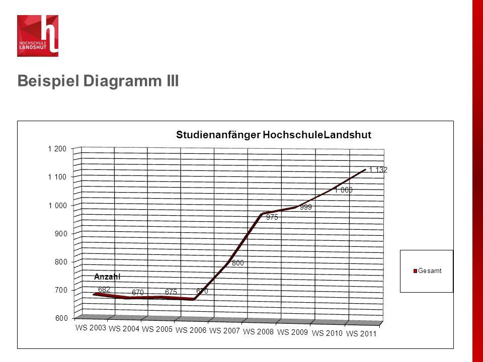 Beispiel Diagramm III