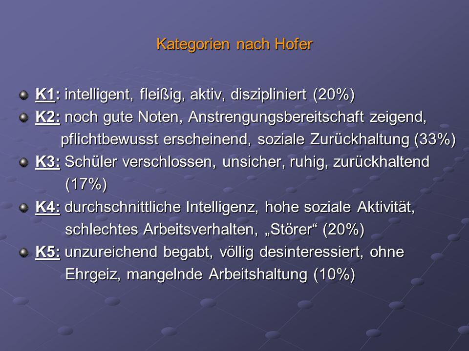 Kategorien nach Hofer K1: intelligent, fleißig, aktiv, diszipliniert (20%) K2: noch gute Noten, Anstrengungsbereitschaft zeigend,