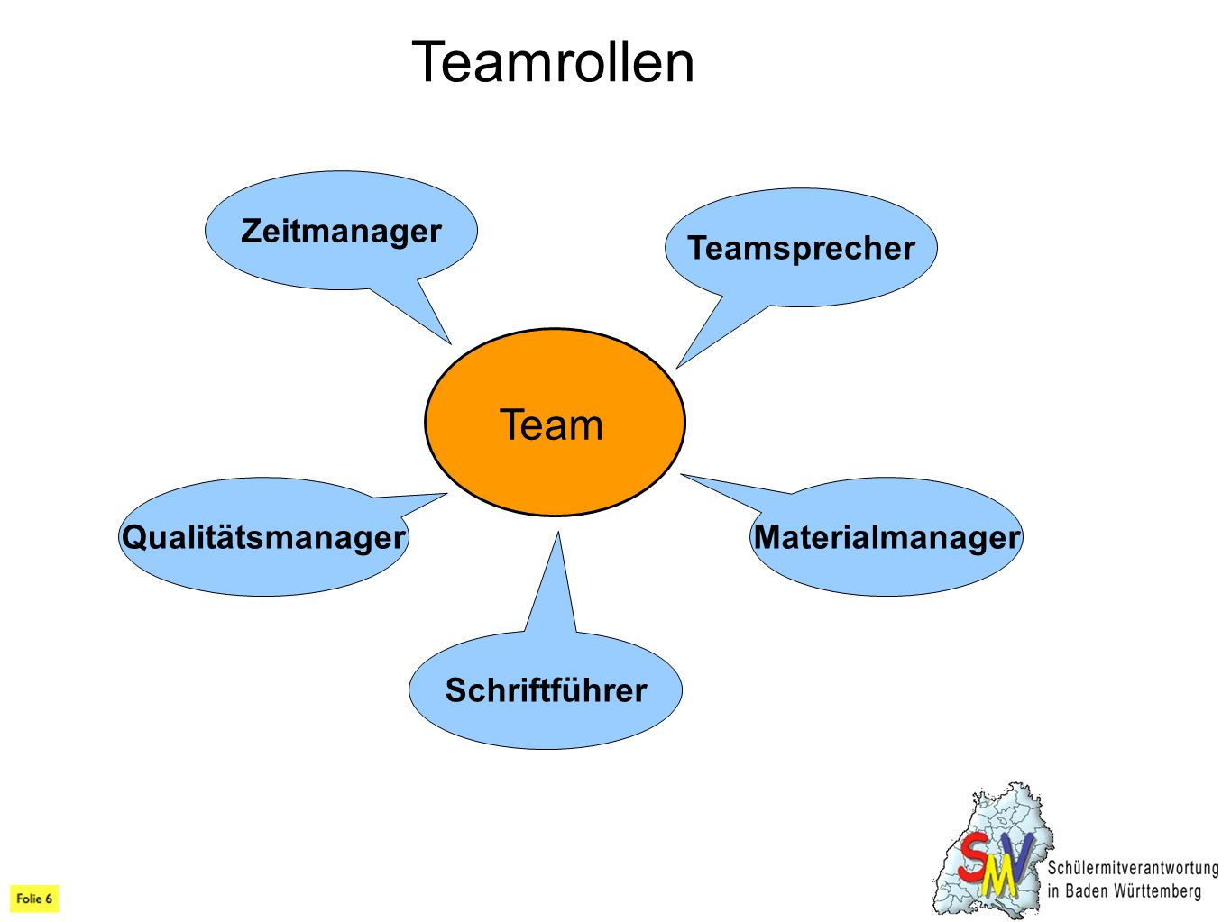 Teamrollen Team Zeitmanager Teamsprecher Qualitätsmanager