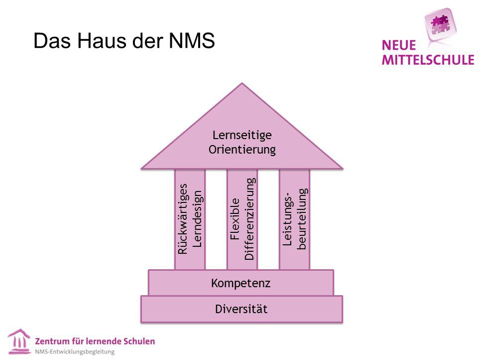 Das Haus der NMS Lernseitige Orientierung Rückwärtiges Lerndesign