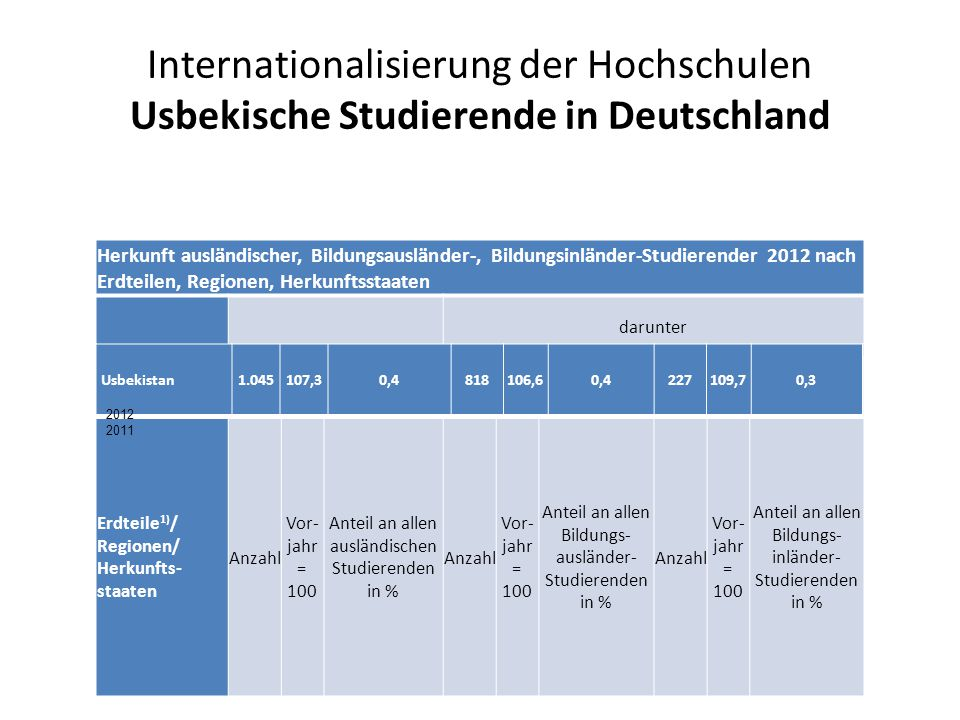 Internationalisierung der Hochschulen Usbekische Studierende in Deutschland