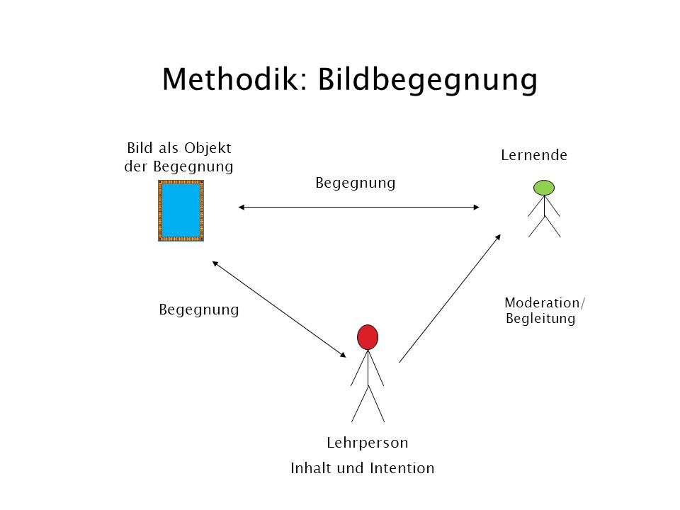 Methodik: Bildbegegnung