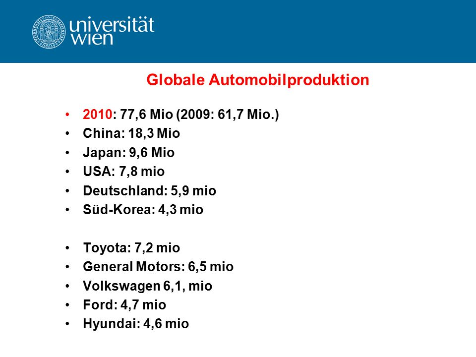 Globale Automobilproduktion