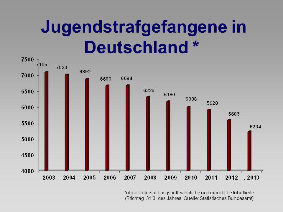 Jugendstrafgefangene in Deutschland *