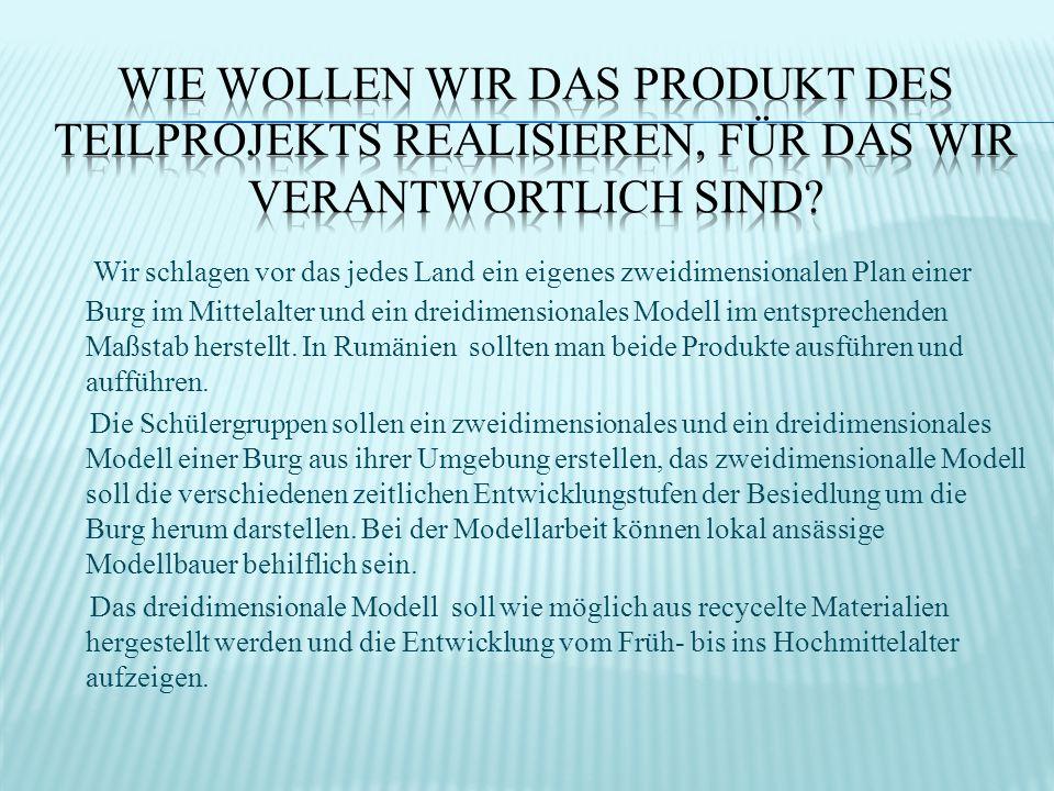 Wie wollen wir das Produkt des Teilprojekts realisieren, für das wir verantwortlich sind