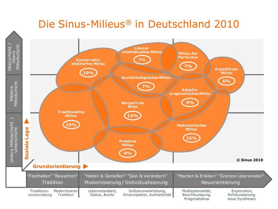 Die Sinus-Milieustudie 2010 kann helfen, die Gesellschaft wahrzunehmen, in der wir leben.