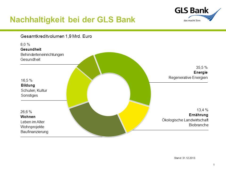 Nachhaltigkeit bei der GLS Bank