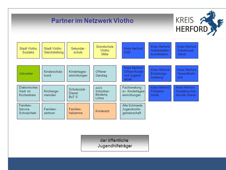Partner im Netzwerk Vlotho
