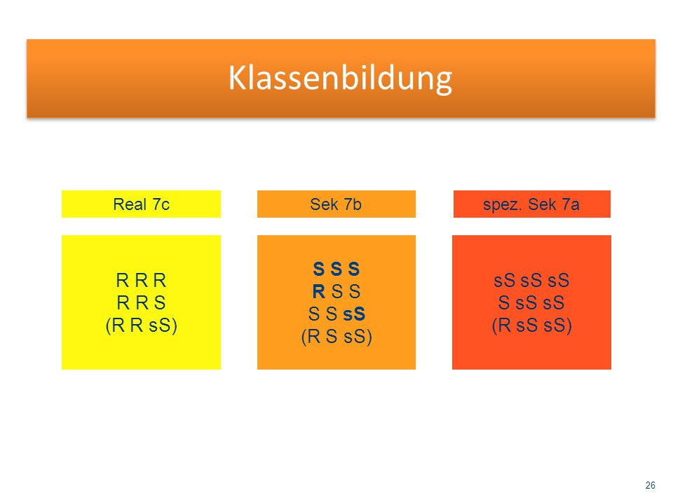 Klassenbildung R R R R R S (R R sS) S S S R S S S S sS (R S sS)