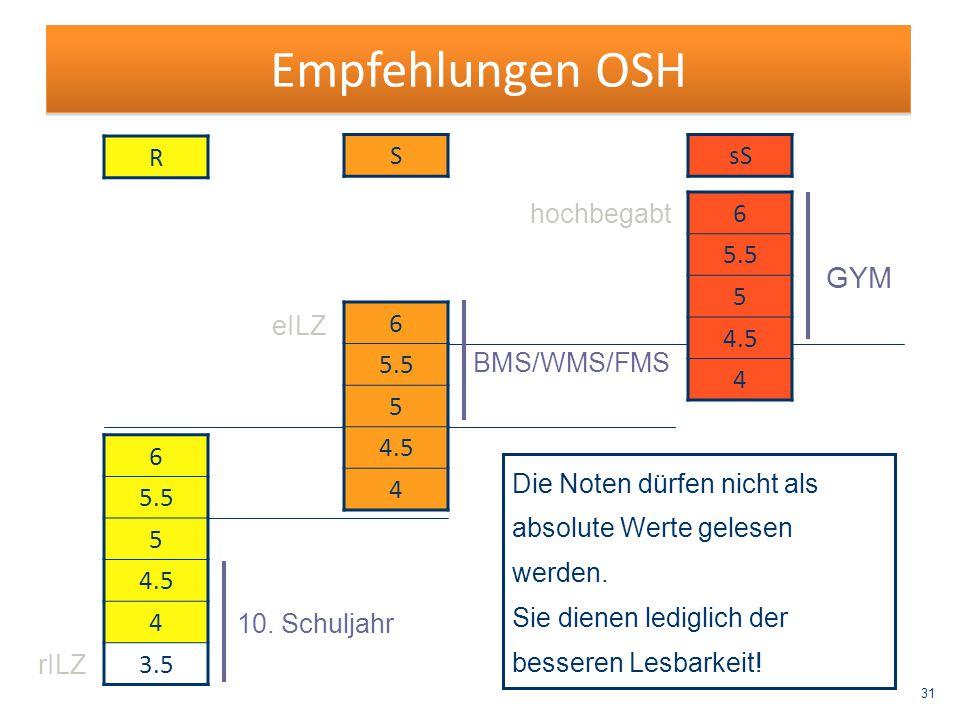 Empfehlungen OSH GYM R S sS hochbegabt 6 5.5 5 4.5 4 eILZ 6 5.5 5 4.5