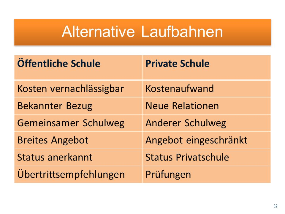Alternative Laufbahnen
