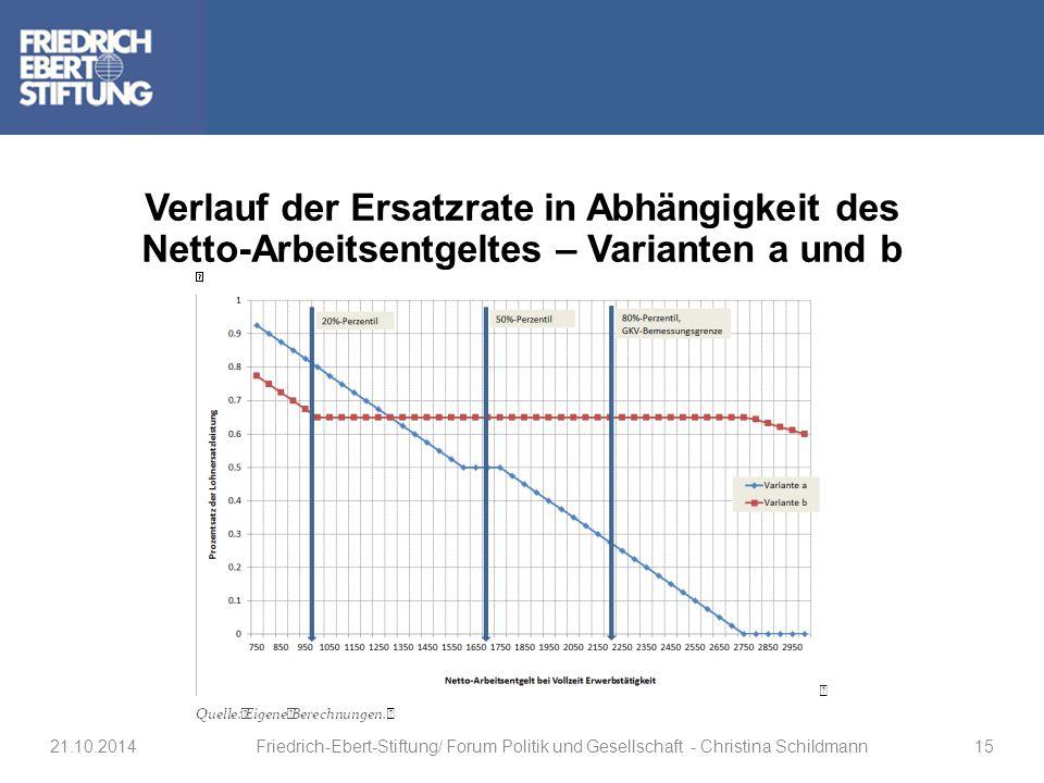 Verlauf der Ersatzrate in Abhängigkeit des Netto-Arbeitsentgeltes – Varianten a und b