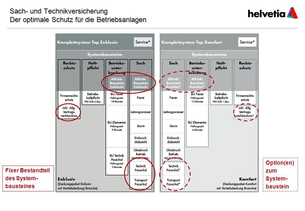 Datum Sach- und Technikversicherung Der optimale Schutz für die Betriebsanlagen. Fixer Bestandteil.