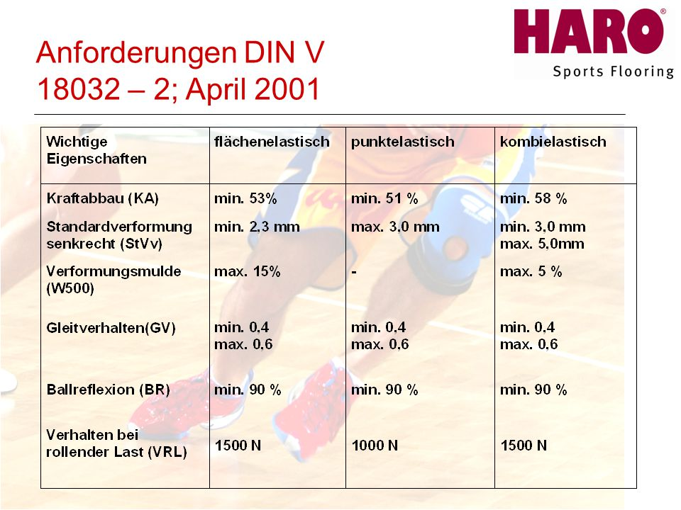 Anforderungen DIN V 18032 – 2; April 2001