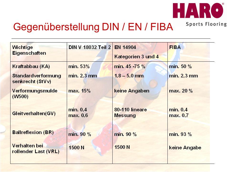 Gegenüberstellung DIN / EN / FIBA