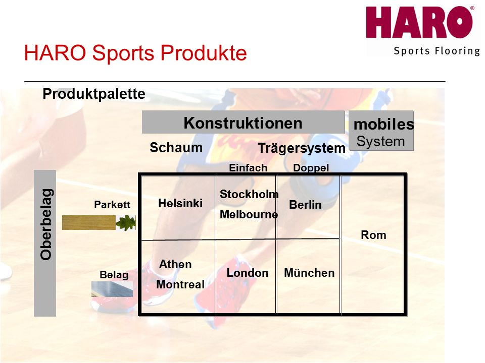 HARO Sports Produkte Konstruktionen mobiles Portable System -