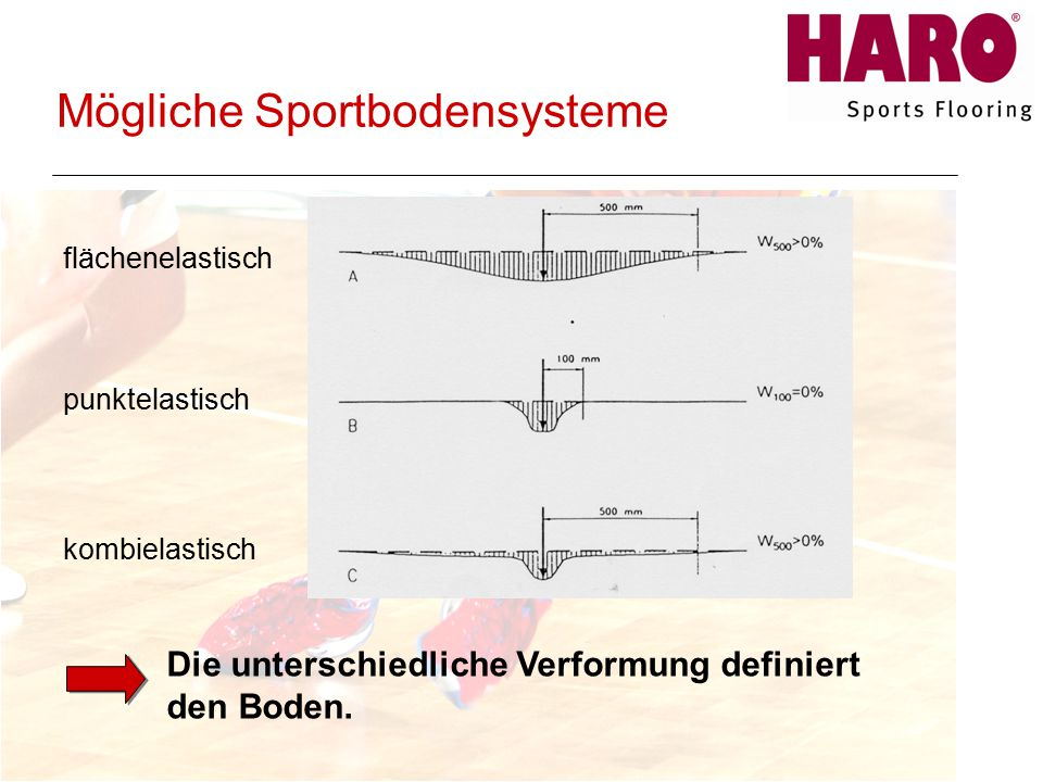 Mögliche Sportbodensysteme