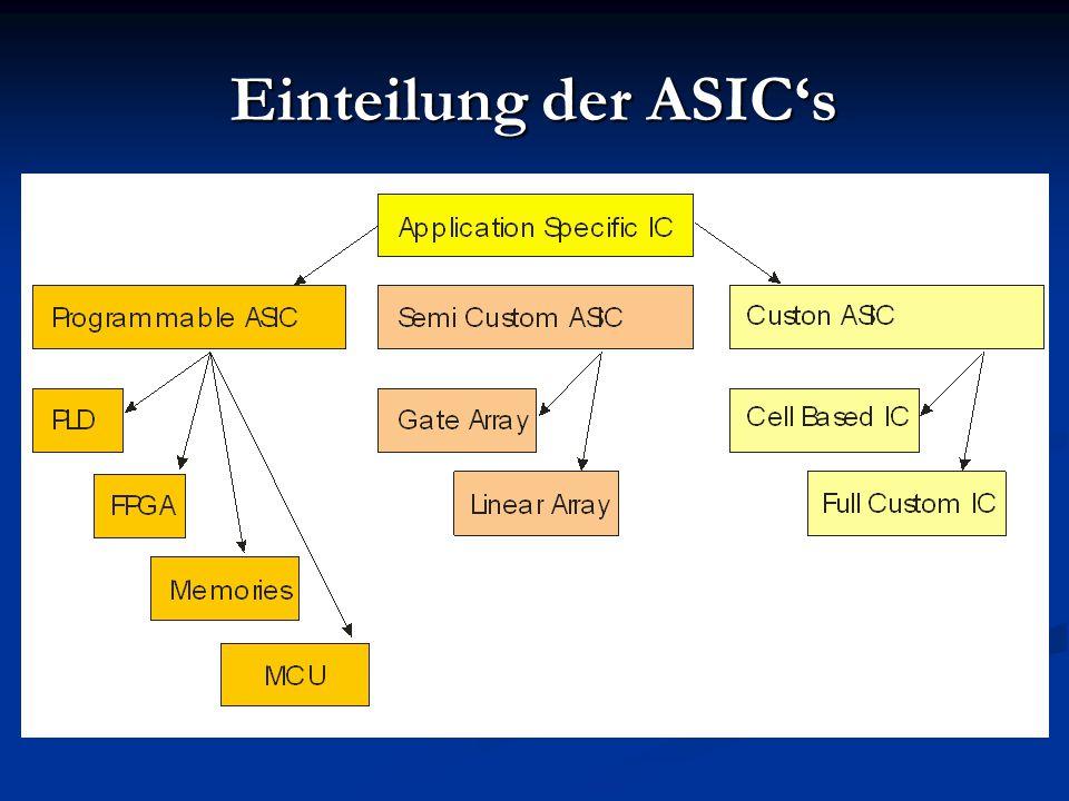 Einteilung der ASIC's