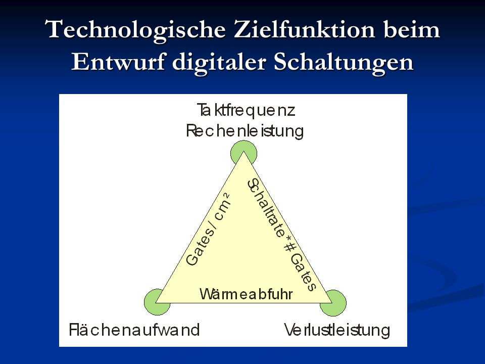Technologische Zielfunktion beim Entwurf digitaler Schaltungen