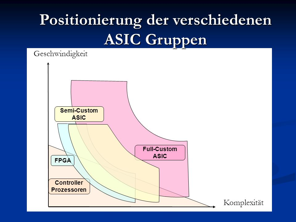 Positionierung der verschiedenen ASIC Gruppen