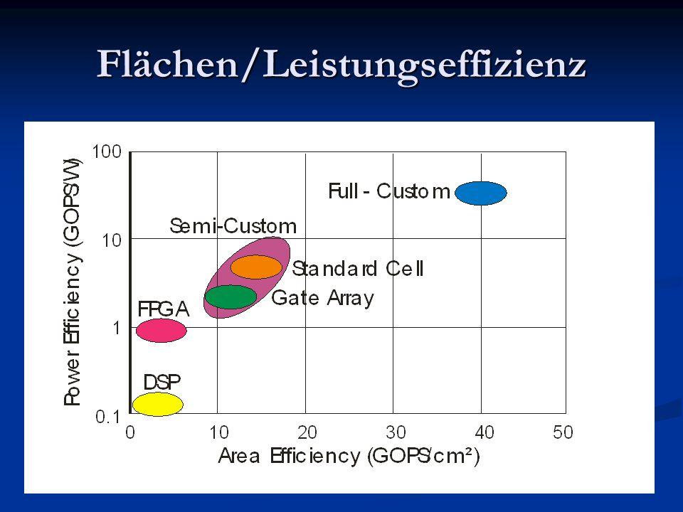 Flächen/Leistungseffizienz