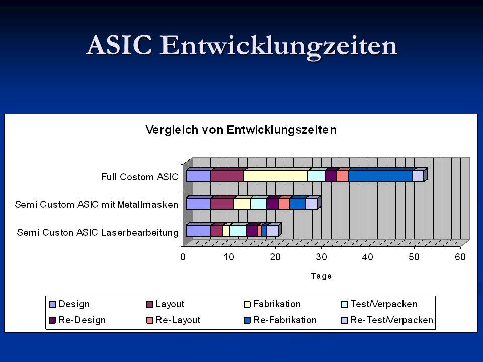 ASIC Entwicklungzeiten