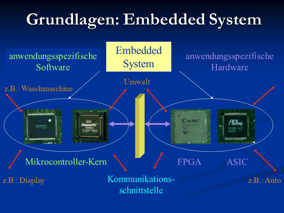 Grundlagen: Embedded System
