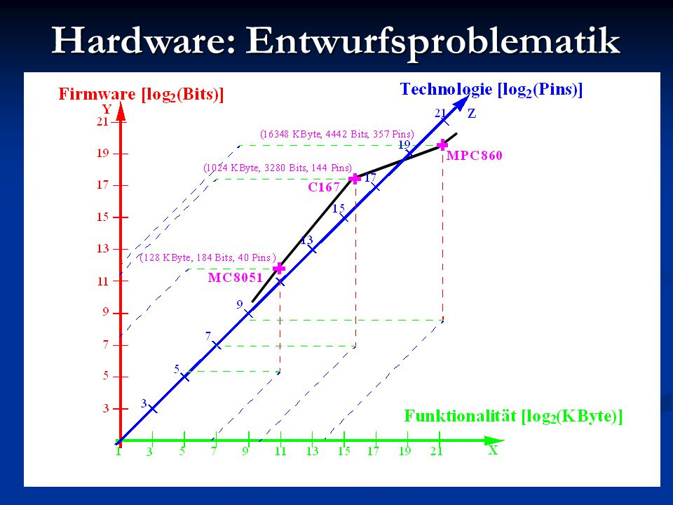 Hardware: Entwurfsproblematik