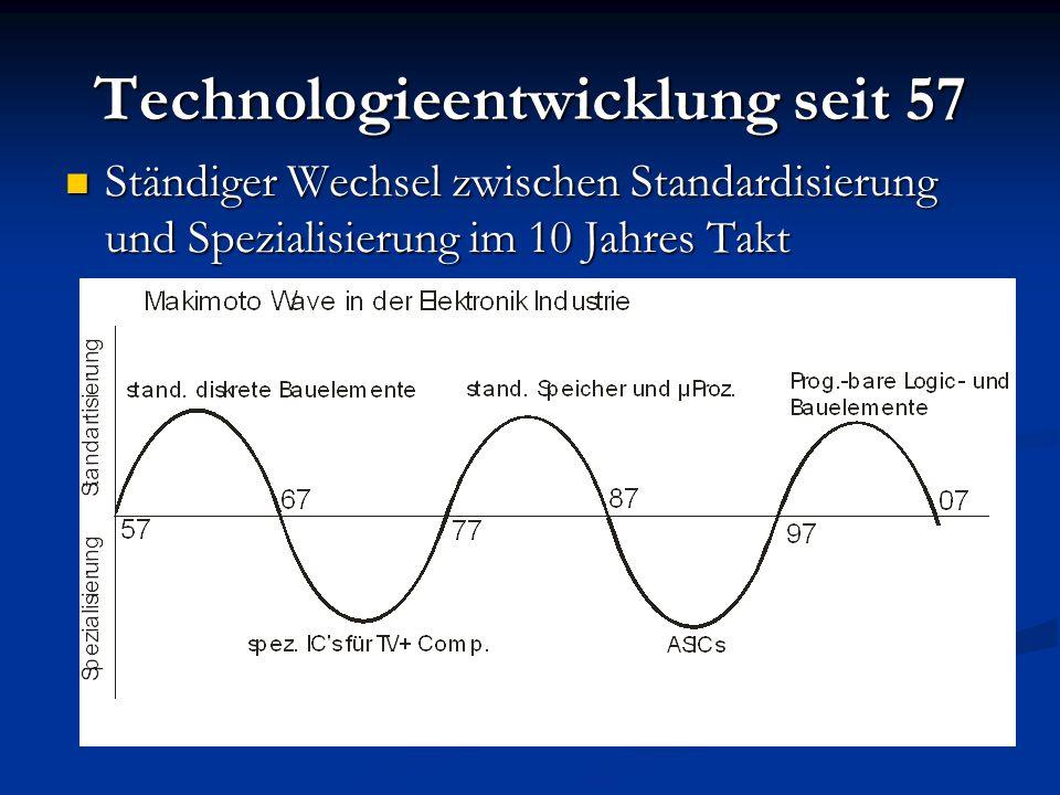 Technologieentwicklung seit 57