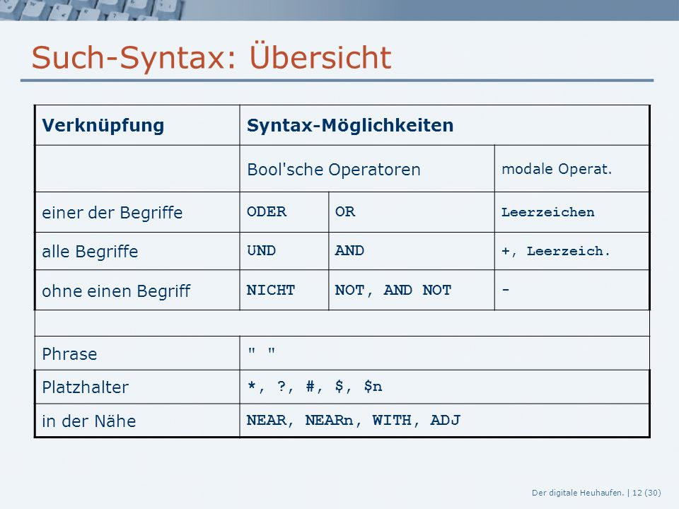 Such-Syntax: Übersicht