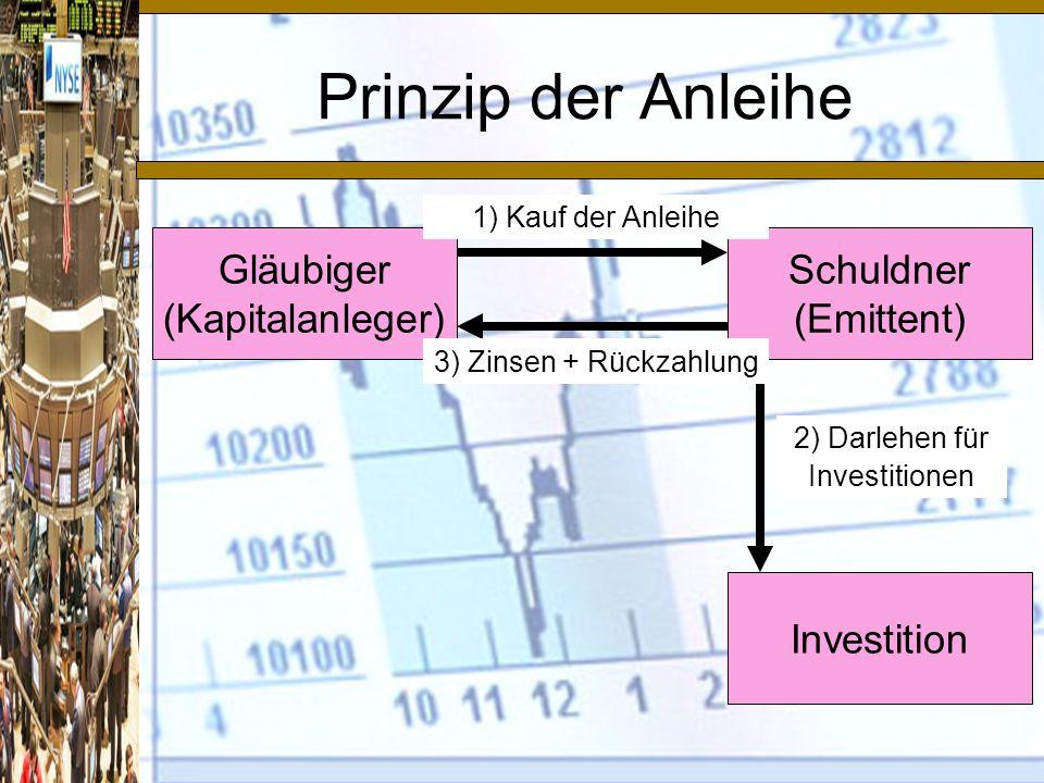 Prinzip der Anleihe Gläubiger (Kapitalanleger) Schuldner (Emittent)