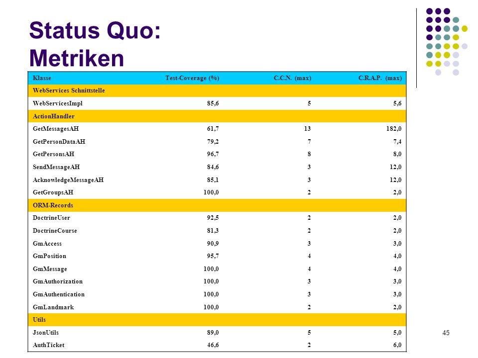 Status Quo: Metriken Klasse Test-Coverage (%) C.C.N. (max)