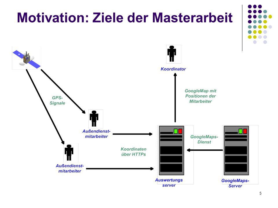 Motivation: Ziele der Masterarbeit