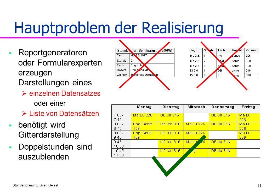 Hauptproblem der Realisierung
