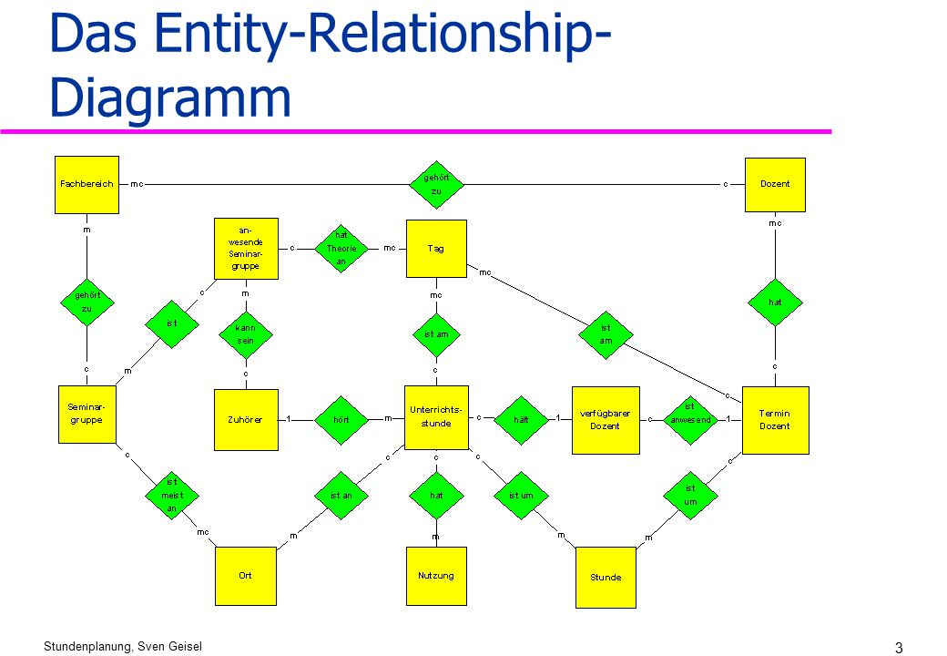 Das Entity-Relationship-Diagramm