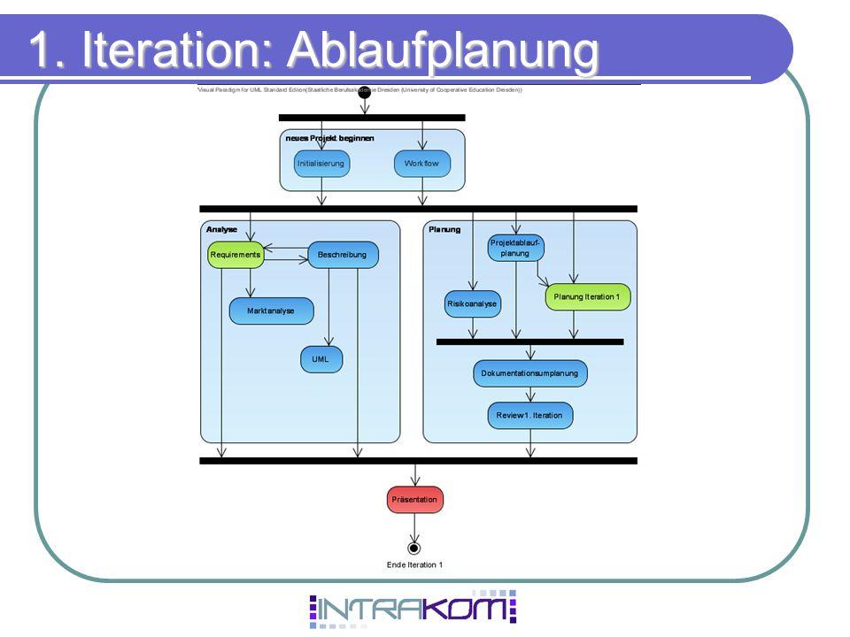 1. Iteration: Ablaufplanung