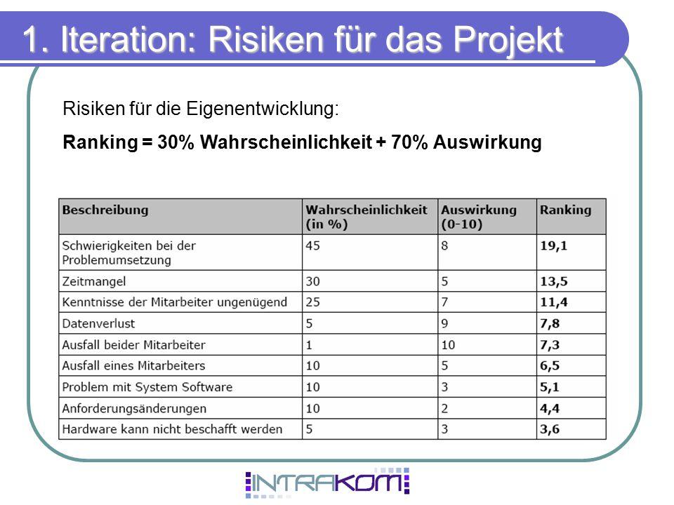 1. Iteration: Risiken für das Projekt