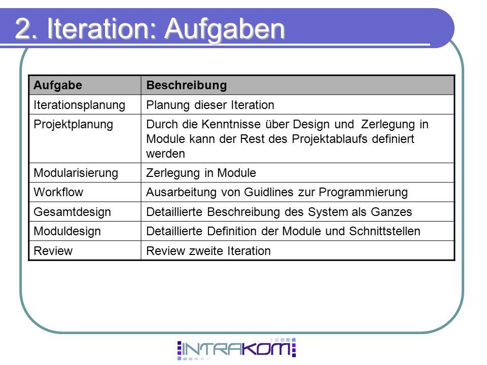 2. Iteration: Aufgaben Aufgabe Beschreibung Iterationsplanung