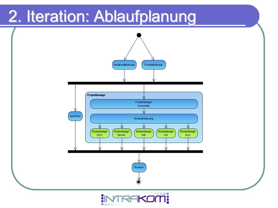 2. Iteration: Ablaufplanung