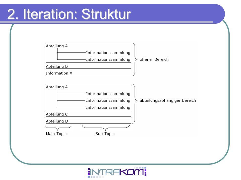 2. Iteration: Struktur