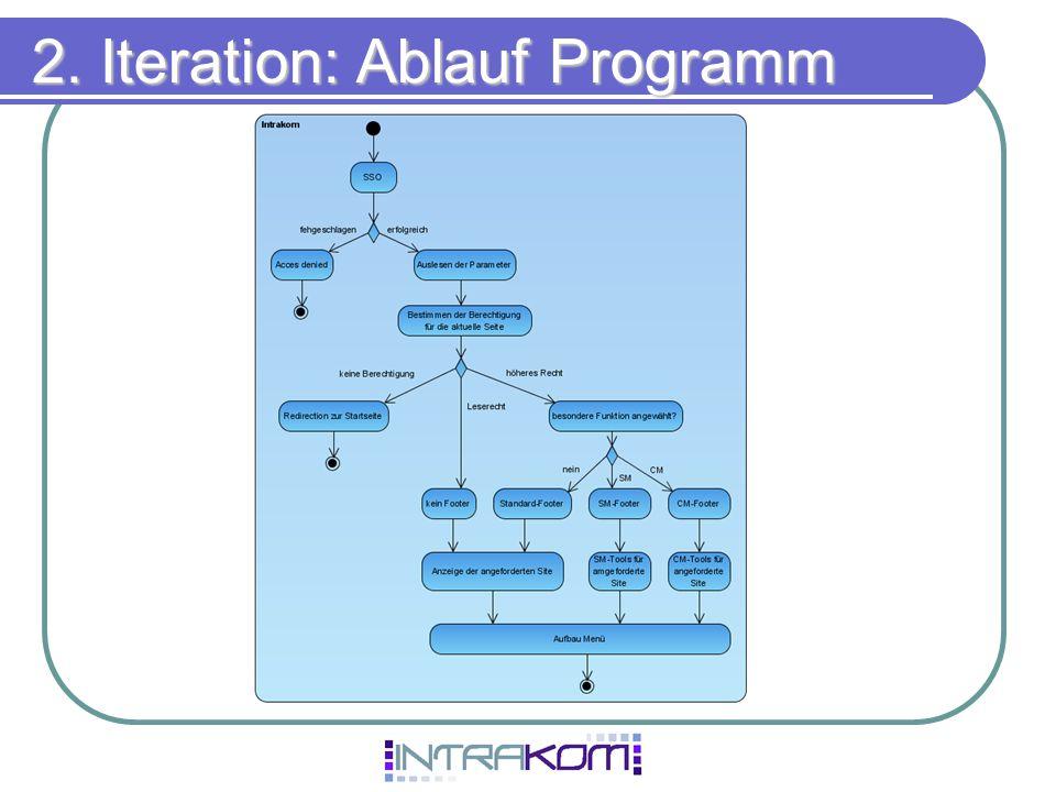 2. Iteration: Ablauf Programm