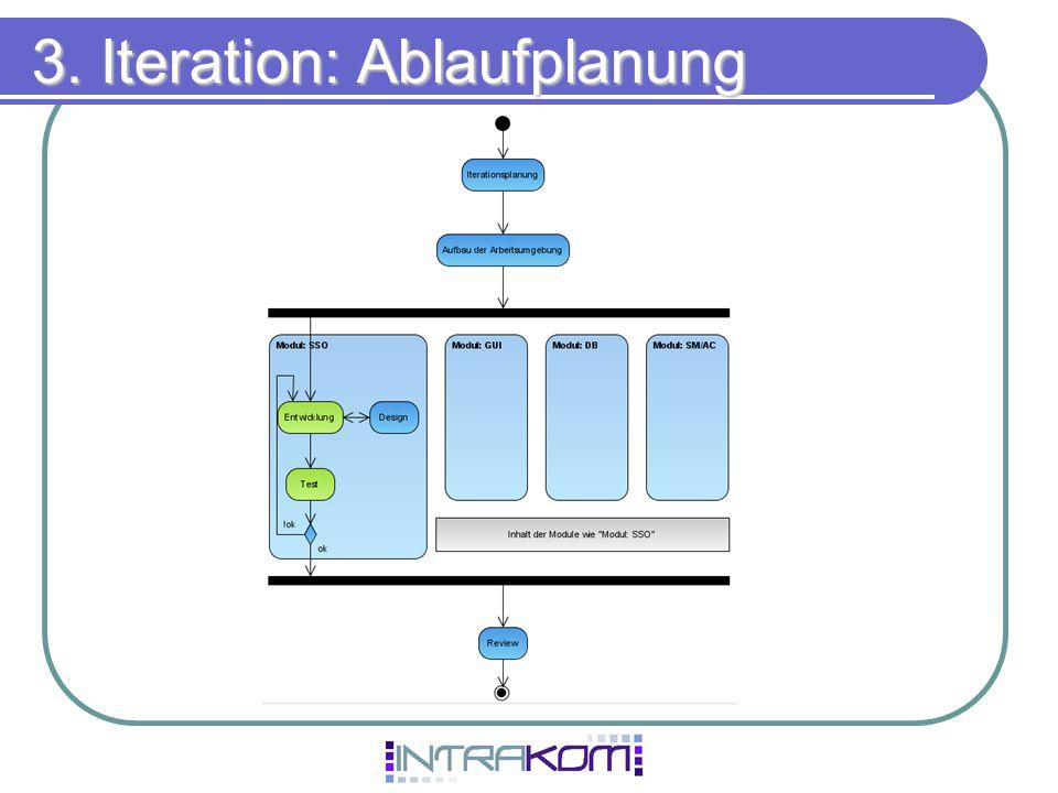 3. Iteration: Ablaufplanung