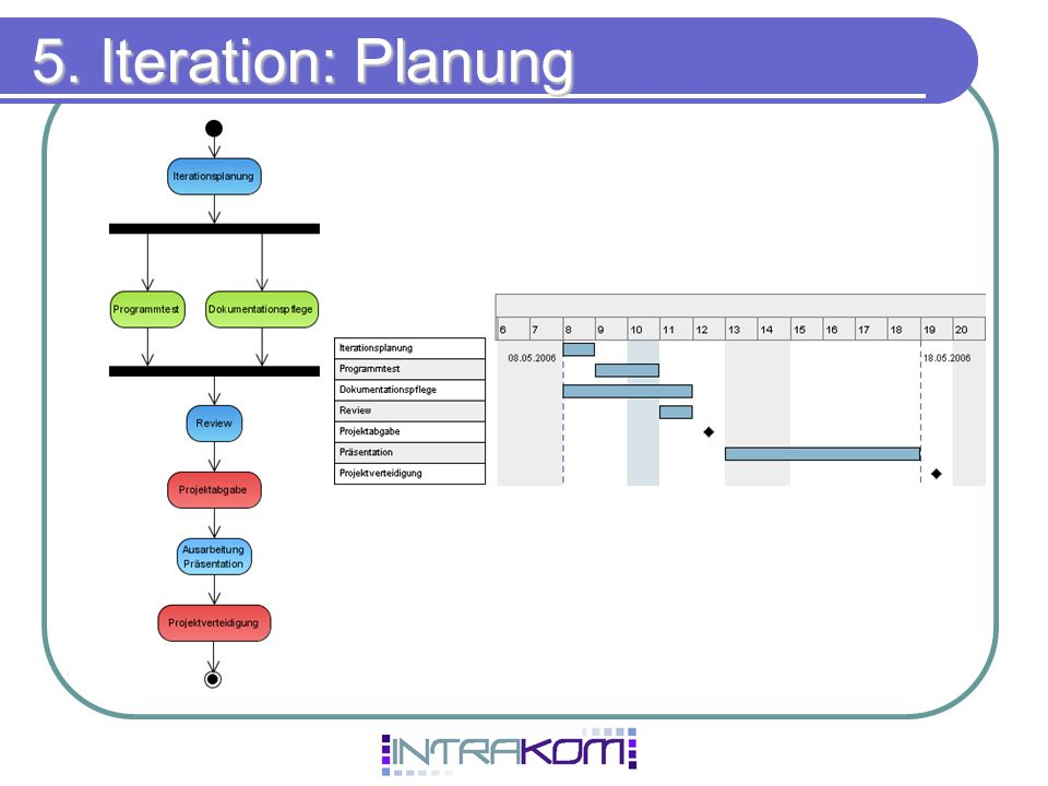5. Iteration: Planung