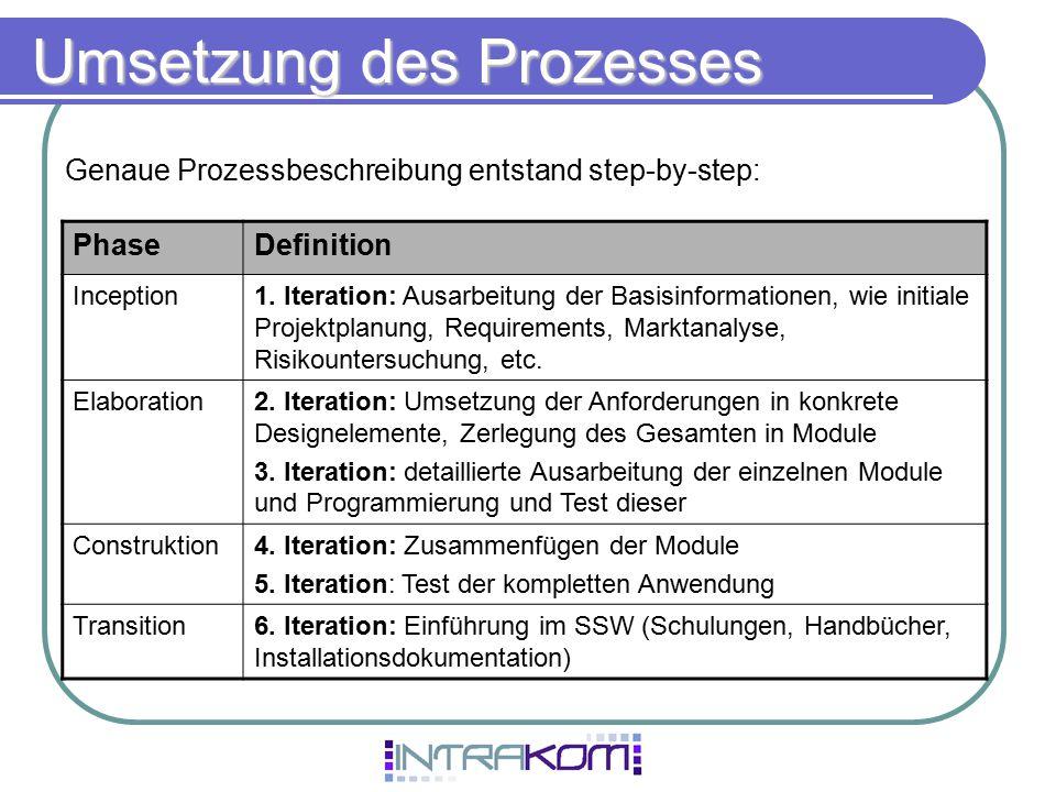 Umsetzung des Prozesses