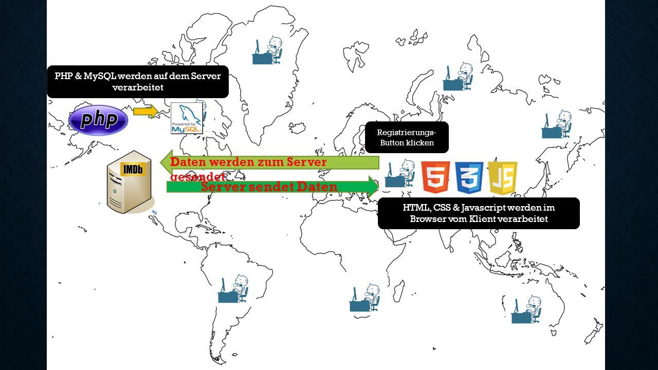 Server sendet Daten Daten werden zum Server gesendet