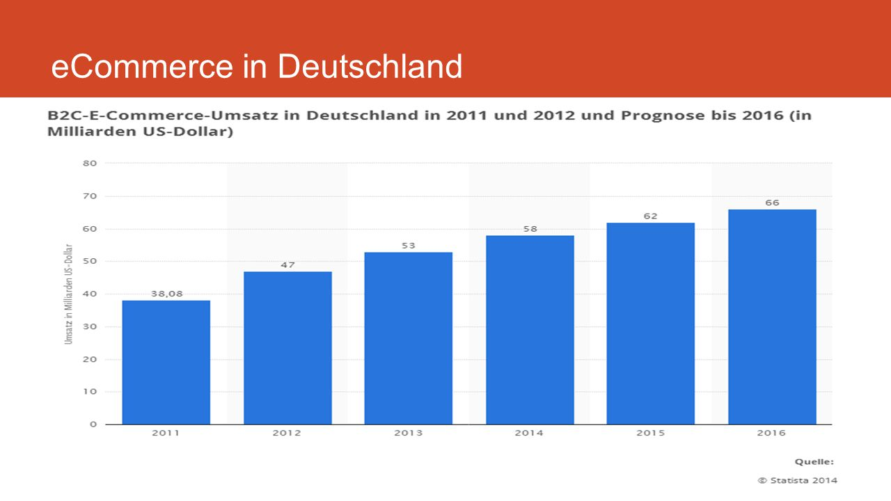 eCommerce in Deutschland